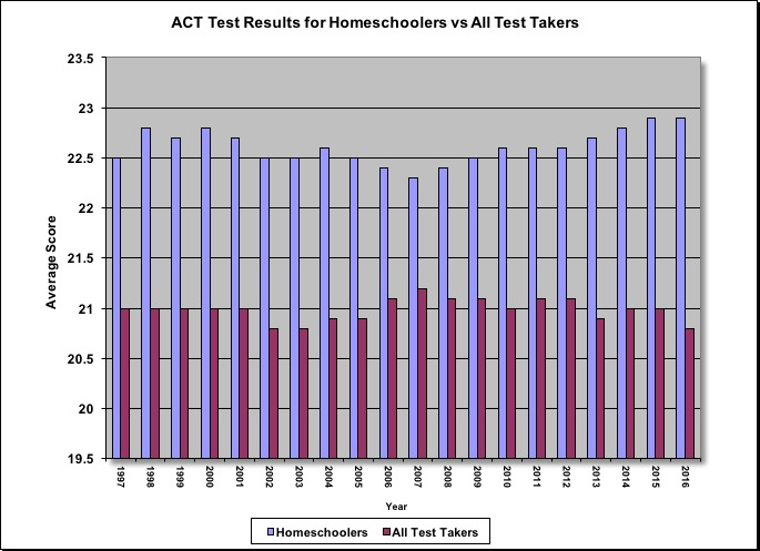 ACT Test Results for Homeschoolers vs All Test Takers
