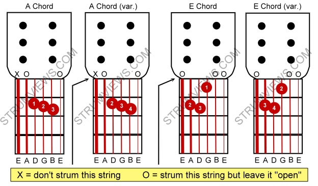 Guitar guitar chords basic : Basic Acoustic Guitar Lesson #4 - Chords A, E, Am, Em | A2Z ...