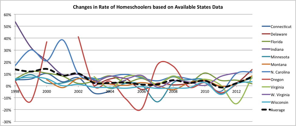 Group of states from the US showing fluctuating home school growth rates for selected states.