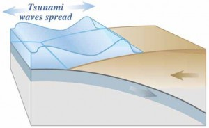 USGS-Tsunamis
